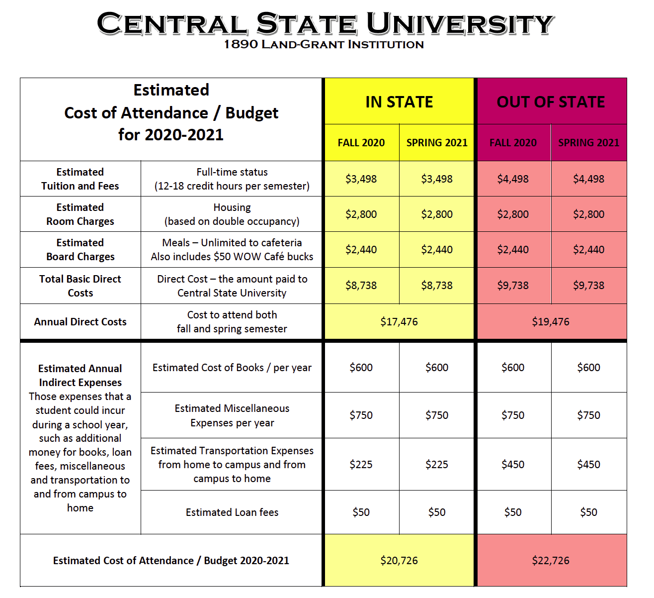 Financial Aid - Prospective Students - Central State University