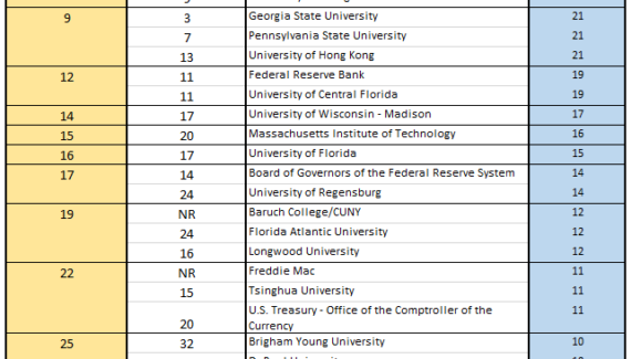 FAU | Real Estate Academic Rankings by Author and by Institution