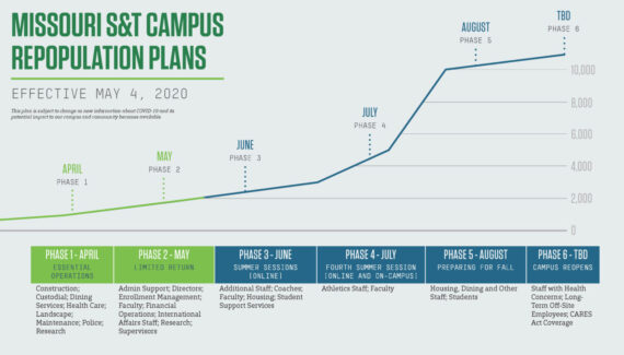 Missouri S&T – News and Events – Missouri S&T plans to ...
