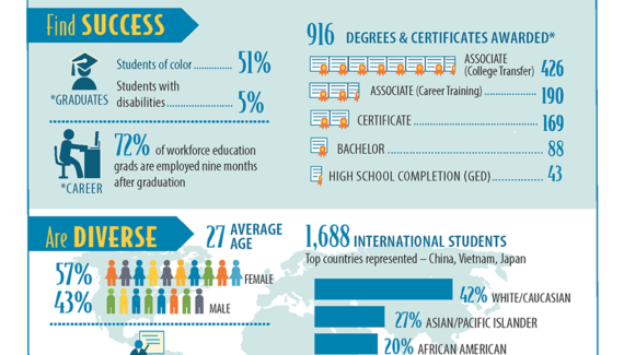 Facts & Figures | Seattle Central College
