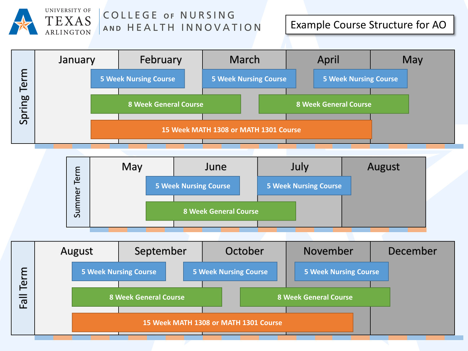 AO Course Schedule Framework and Suggested Loads — College ...