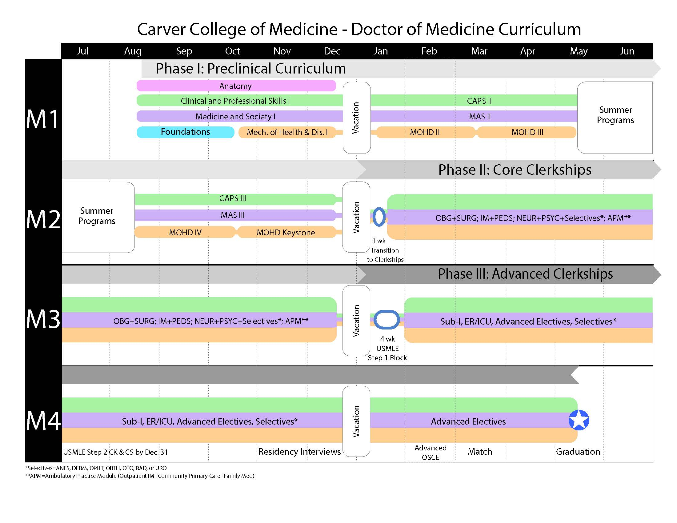 About the Curriculum | MD Program